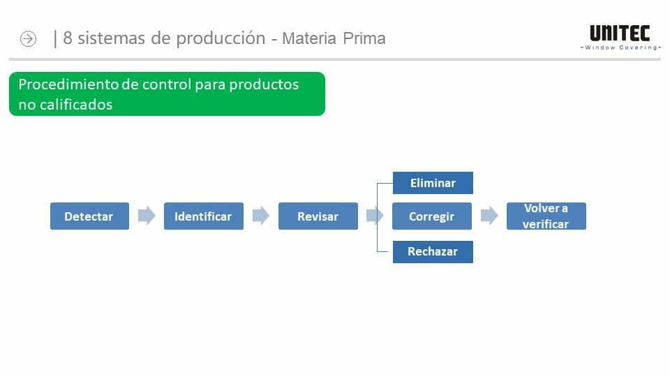 El sistema de Control de Calidad de Telas para cortinas roller de UNITEC